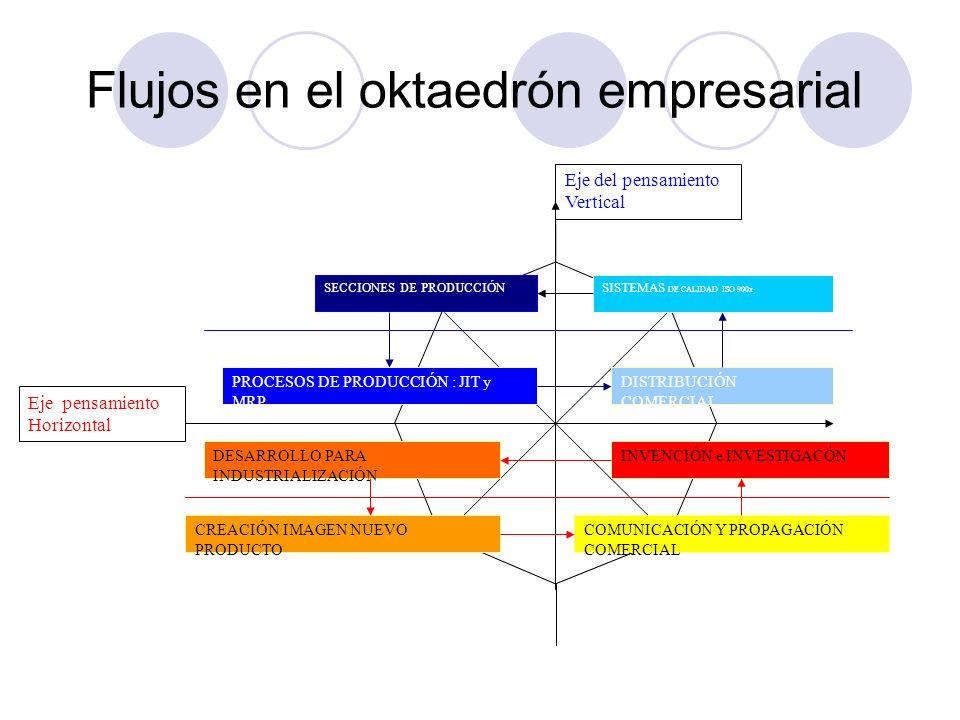 Flujos en el oktaedrón empresarial