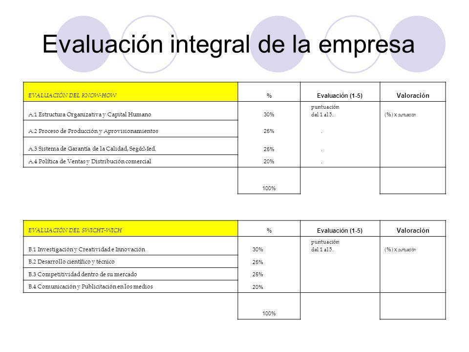 Evaluación integral de la empresa