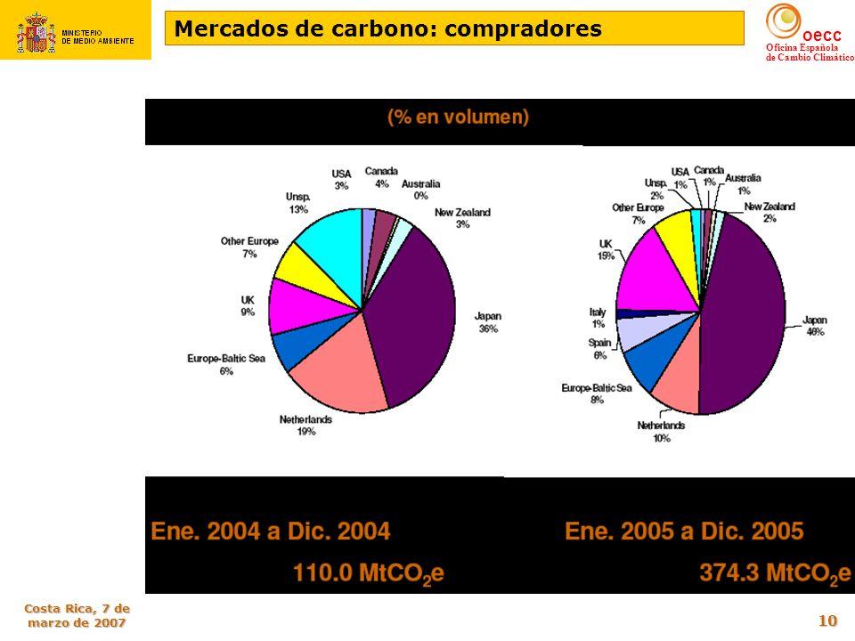 Mercados de carbono: compradores