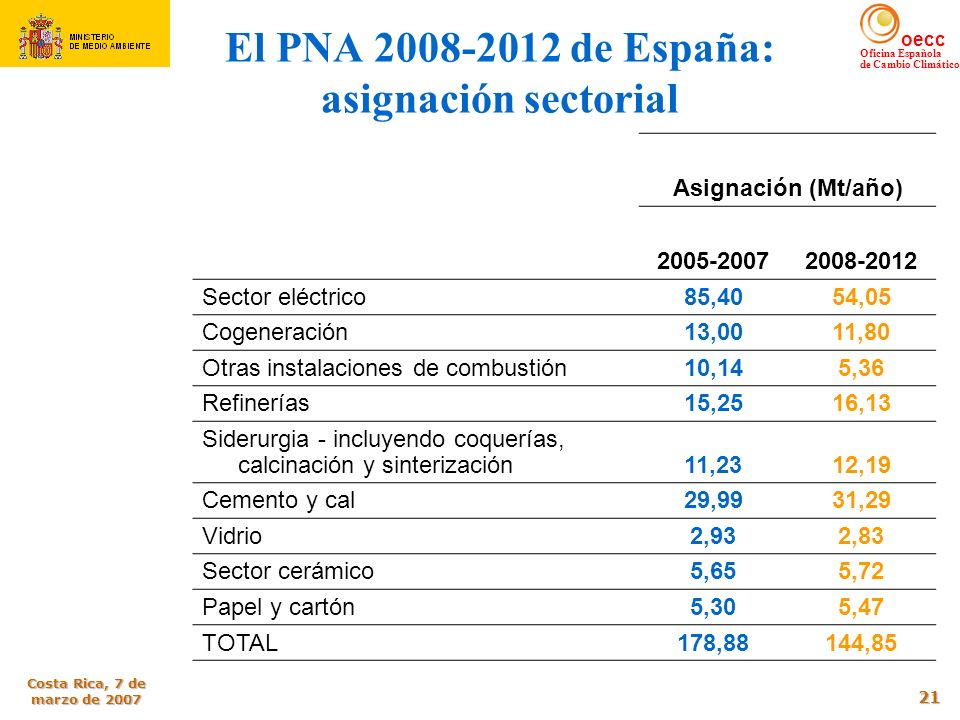 El PNA 2008-2012 de España: asignación sectorial