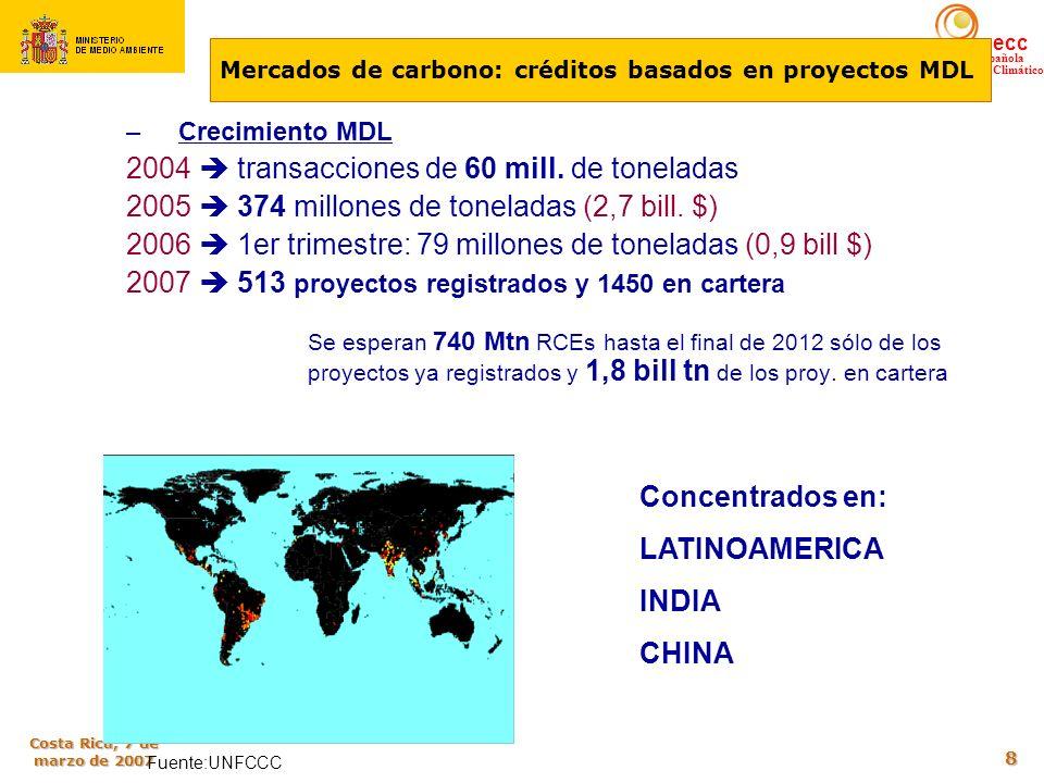 Mercados de carbono: créditos basados en proyectos MDL