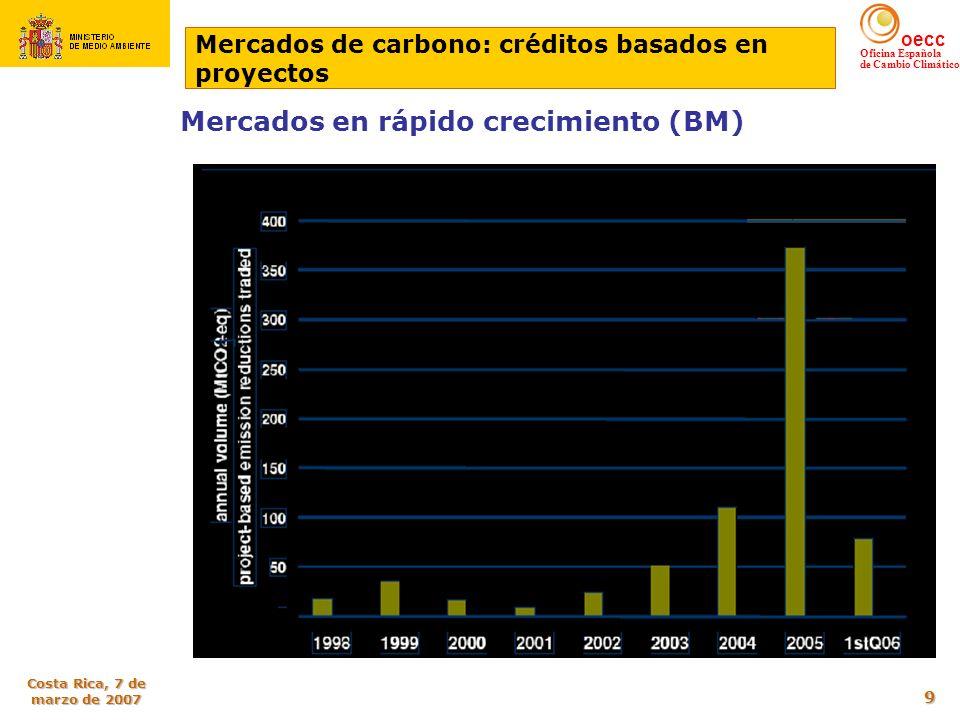 Mercados en rápido crecimiento (BM)