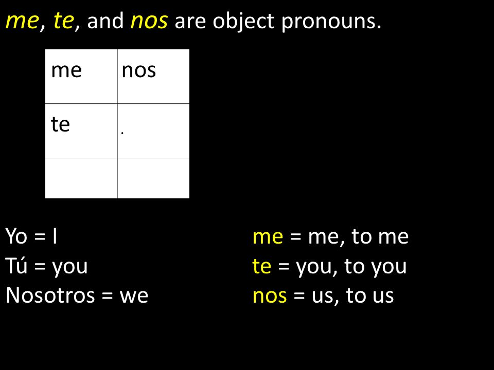 me, te, and nos are object pronouns.