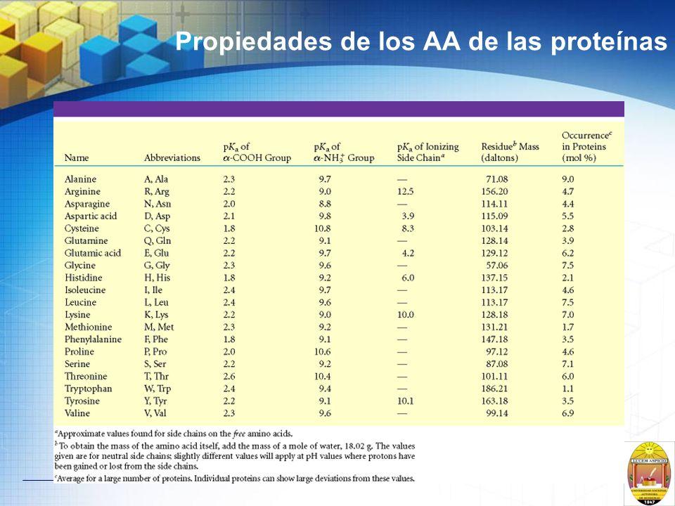 Propiedades de los AA de las proteínas