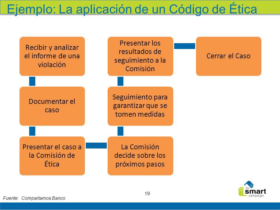 Ejemplo: La aplicación de un Código de Ética