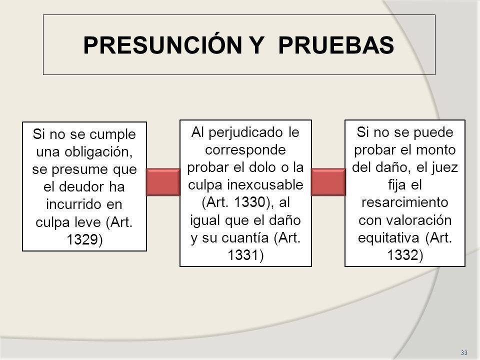 PRESUNCIÓN Y PRUEBAS Si no se cumple una obligación, se presume que el deudor ha incurrido en culpa leve (Art. 1329)