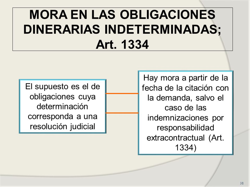 MORA EN LAS OBLIGACIONES DINERARIAS INDETERMINADAS; Art. 1334