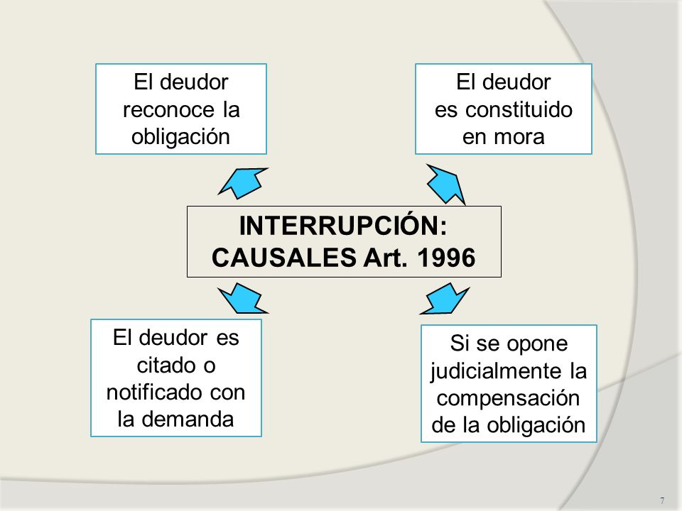 INTERRUPCIÓN: CAUSALES Art. 1996