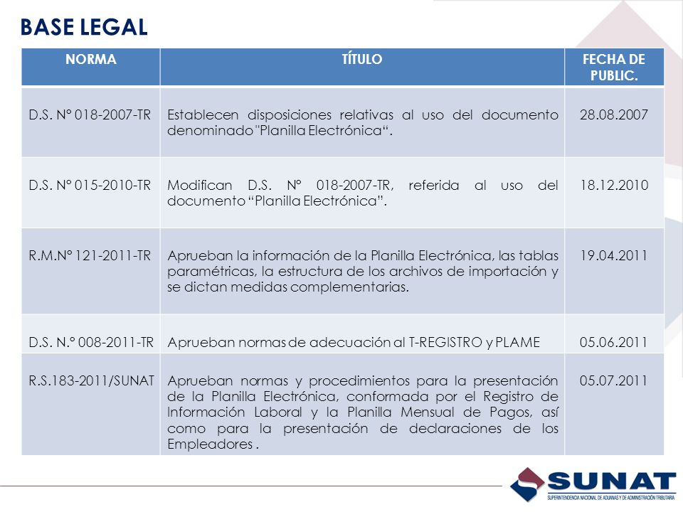BASE LEGAL NORMA TÍTULO FECHA DE PUBLIC. D.S. N° 018-2007-TR