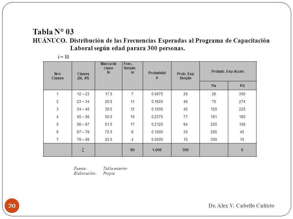 Tabla N° 03 HUÁNUCO. Distribución de las Frecuencias Esperadas al Programa de Capacitación. Laboral según edad parara 300 personas.