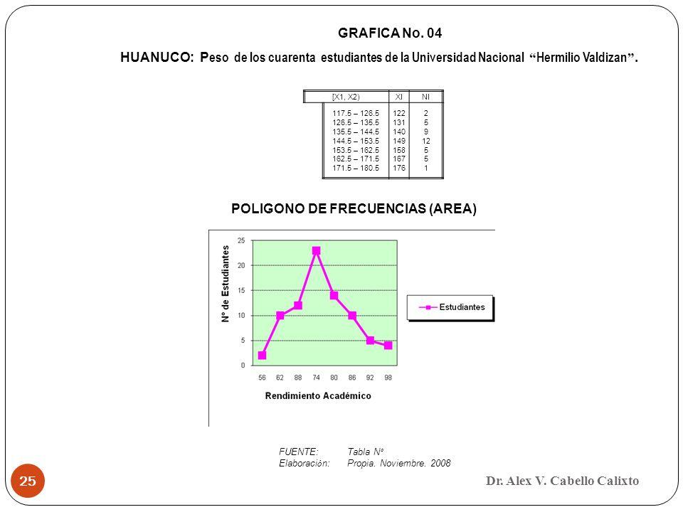 GRAFICA No. 04 HUANUCO: Peso de los cuarenta estudiantes de la Universidad Nacional Hermilio Valdizan .
