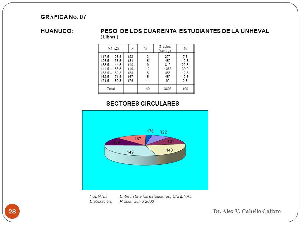 HUANUCO: PESO DE LOS CUARENTA ESTUDIANTES DE LA UNHEVAL