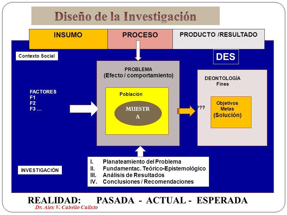 Diseño de la Investigación (Efecto / comportamiento)