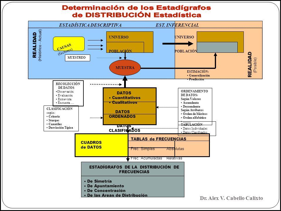 Determinación de los Estadígrafos de DISTRIBUCIÓN Estadística