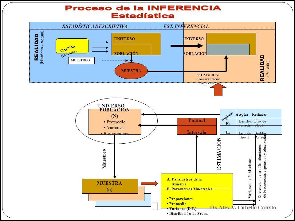 Proceso de la INFERENCIA