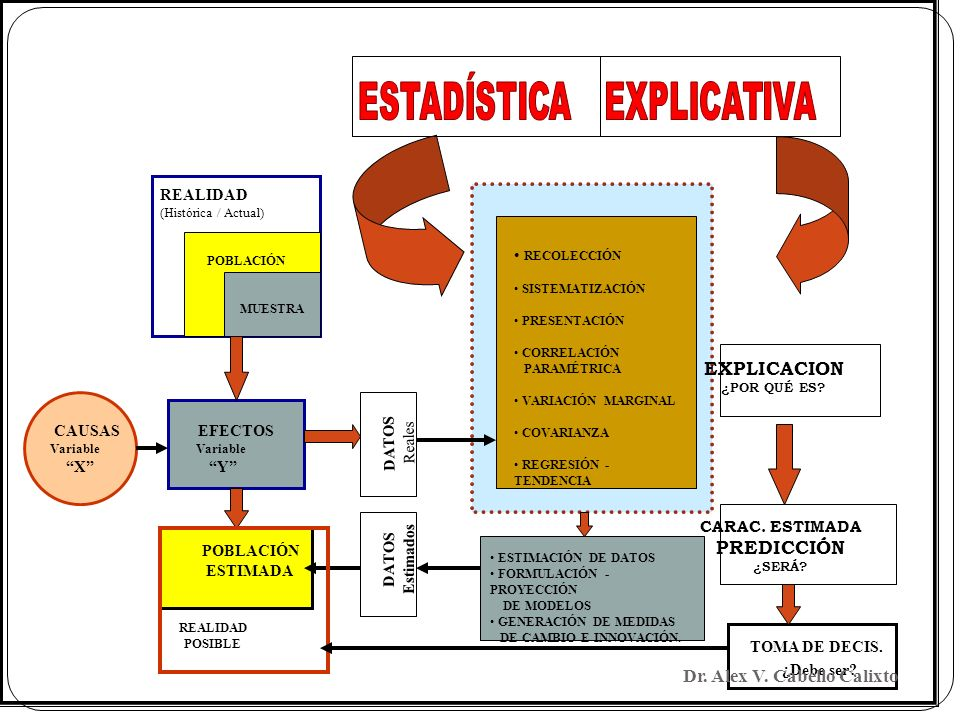 ESTADÍSTICA EXPLICATIVA