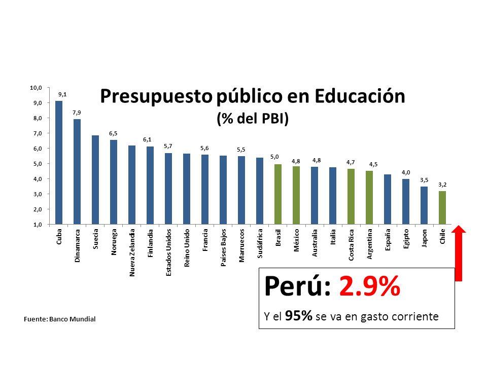 Presupuesto público en Educación