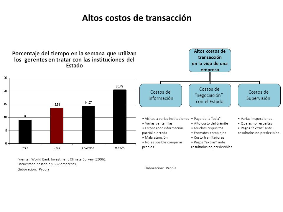Altos costos de transacción