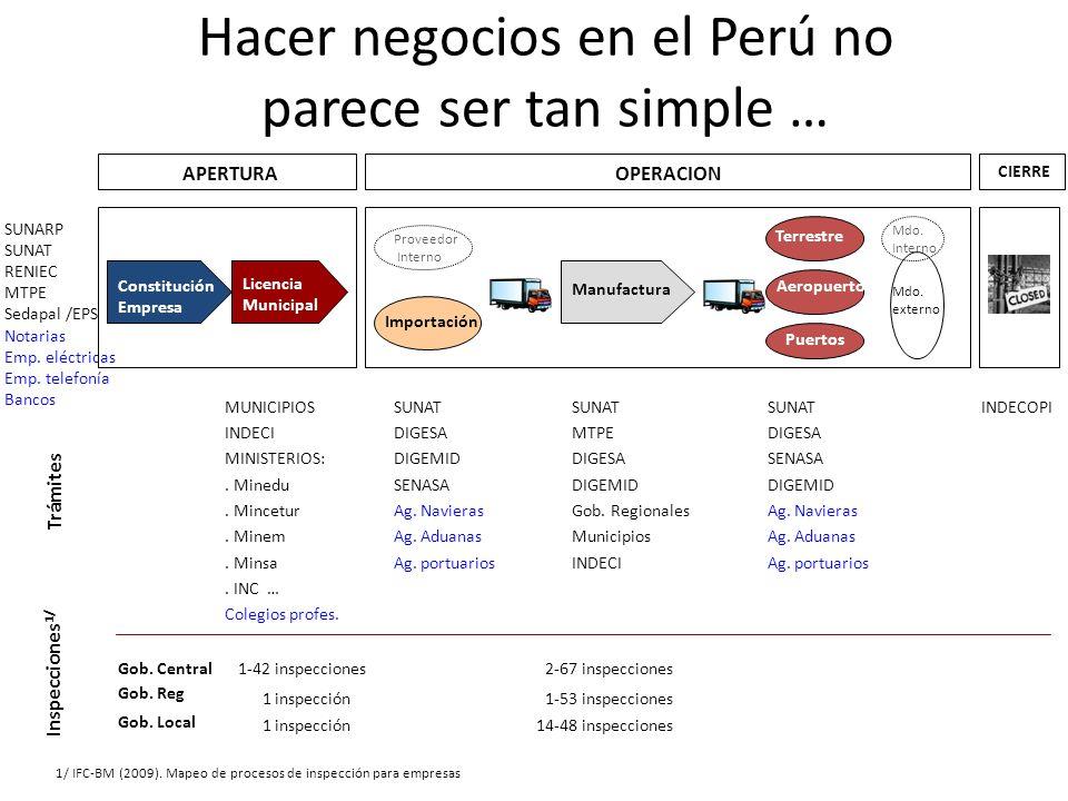Hacer negocios en el Perú no parece ser tan simple …