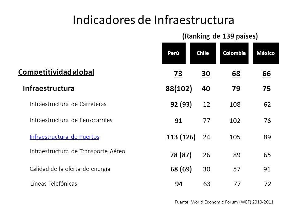 Indicadores de Infraestructura