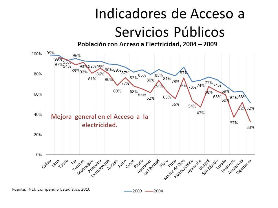 Indicadores de Acceso a Servicios Públicos
