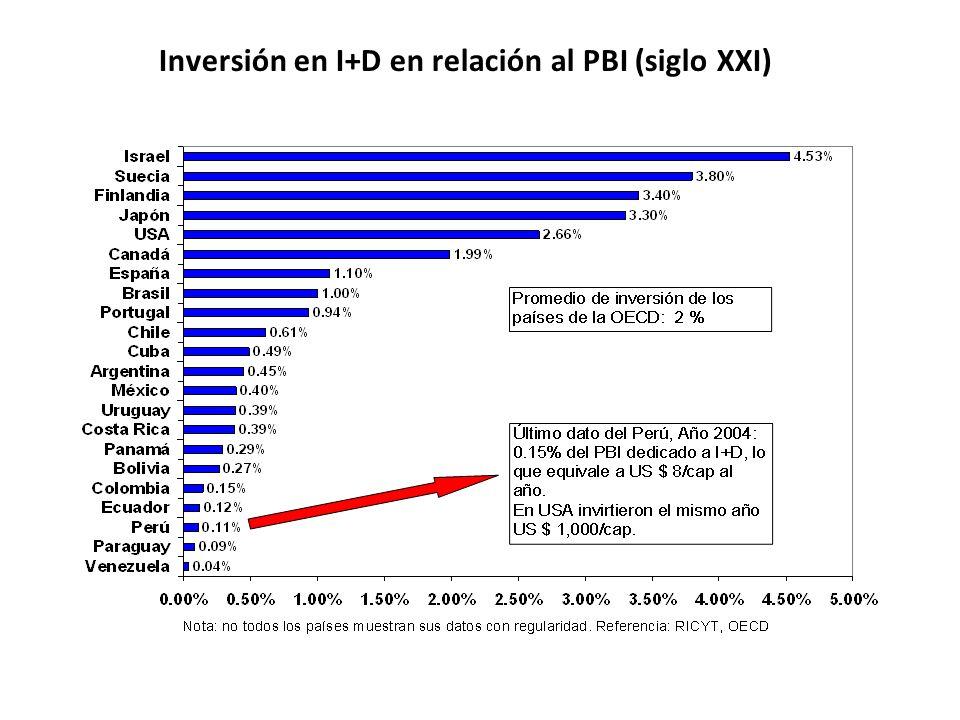 Inversión en I+D en relación al PBI (siglo XXI)