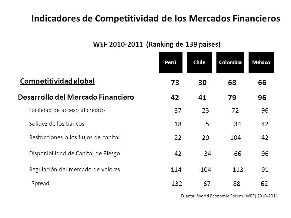 WEF 2010-2011 (Ranking de 139 países)