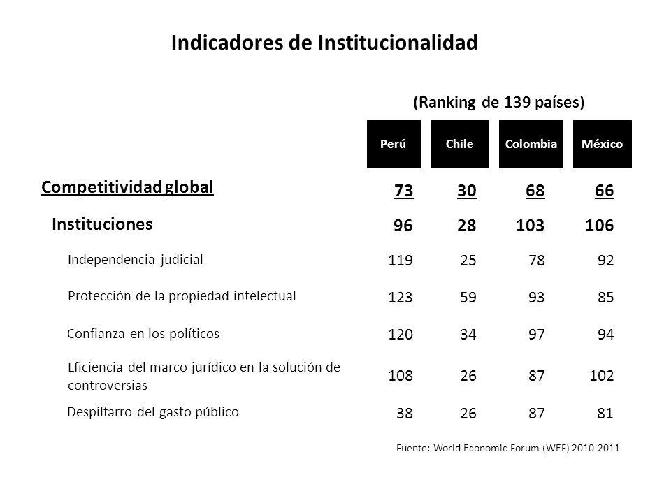 Indicadores de Institucionalidad