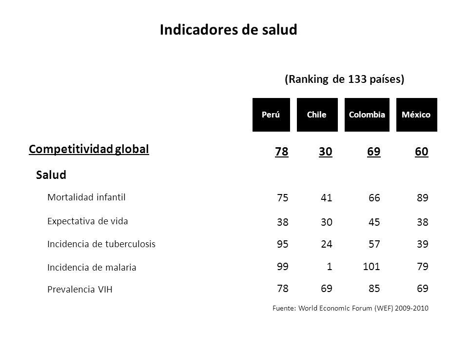 Indicadores de salud Competitividad global Salud 78 30 60