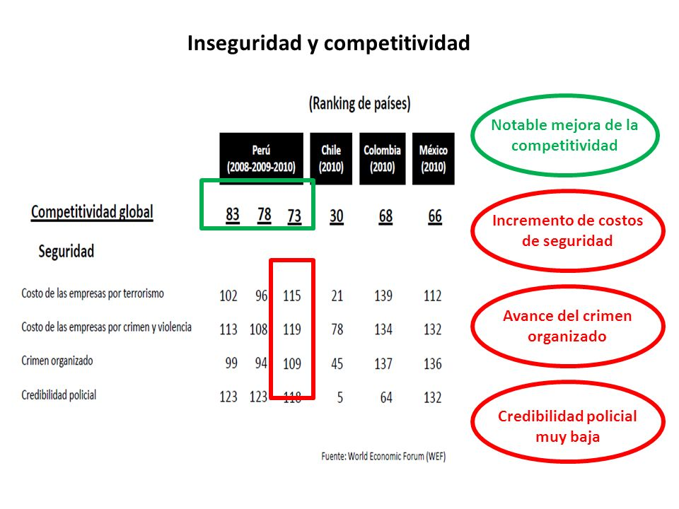 Inseguridad y competitividad