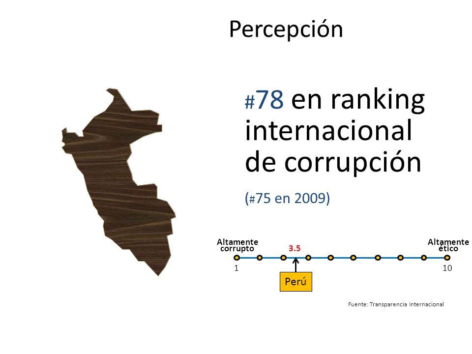 Percepción #78 en ranking internacional de corrupción (#75 en 2009)