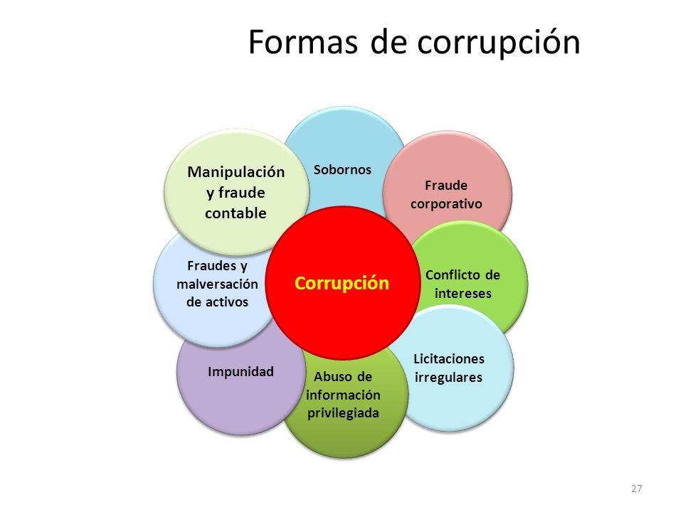 Formas de corrupción Corrupción Manipulación y fraude contable