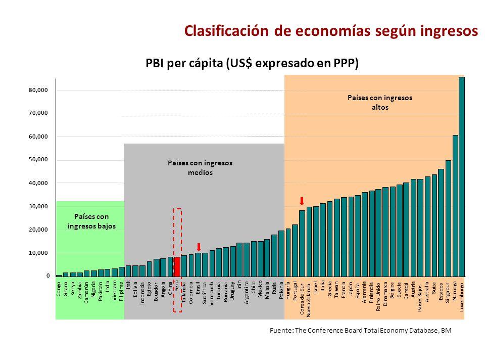 Clasificación de economías según ingresos