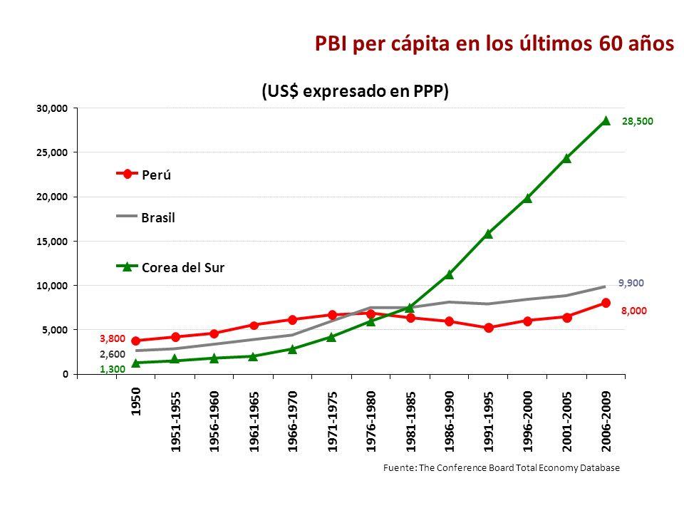 PBI per cápita en los últimos 60 años