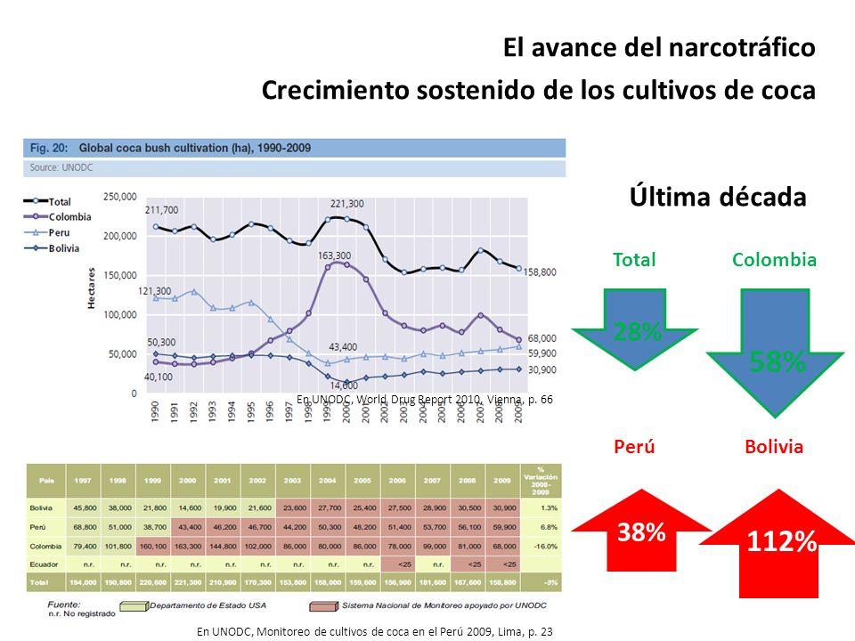 58% 112% El avance del narcotráfico