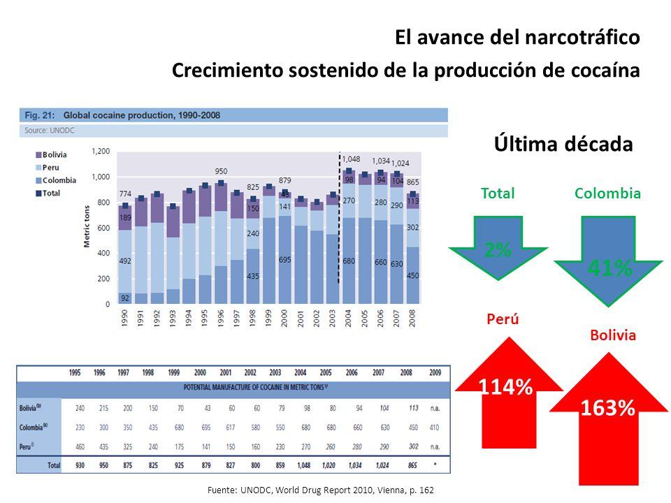 41% 114% 163% El avance del narcotráfico Última década