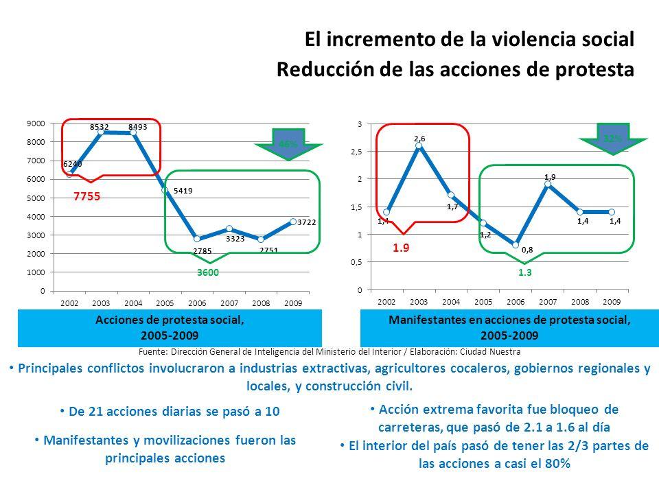El incremento de la violencia social