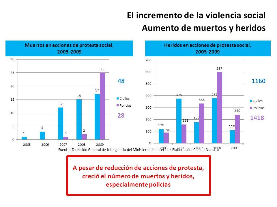 El incremento de la violencia social Aumento de muertos y heridos