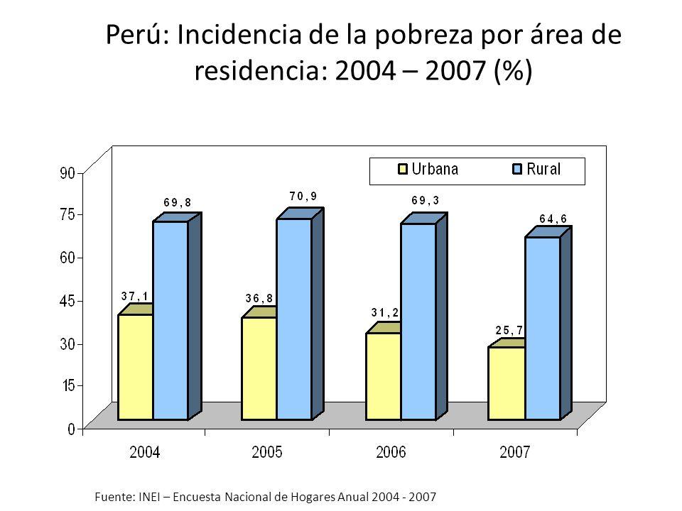 Perú: Incidencia de la pobreza por área de residencia: 2004 – 2007 (%)