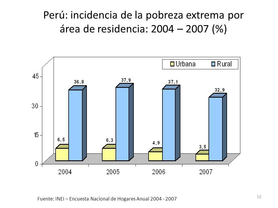 Fuente: INEI – Encuesta Nacional de Hogares Anual 2004 - 2007