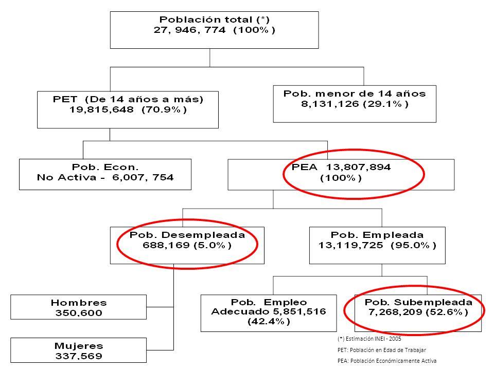 (*) Estimación INEI - 2005 PET: Población en Edad de Trabajar PEA: Población Económicamente Activa