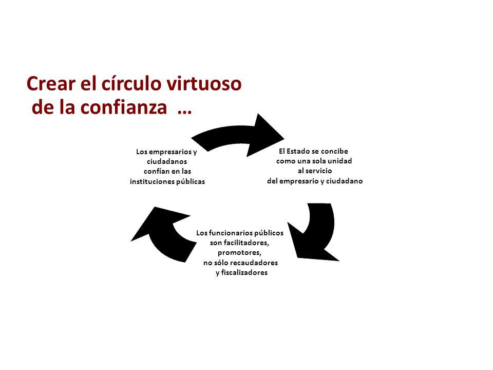 Crear el círculo virtuoso de la confianza …