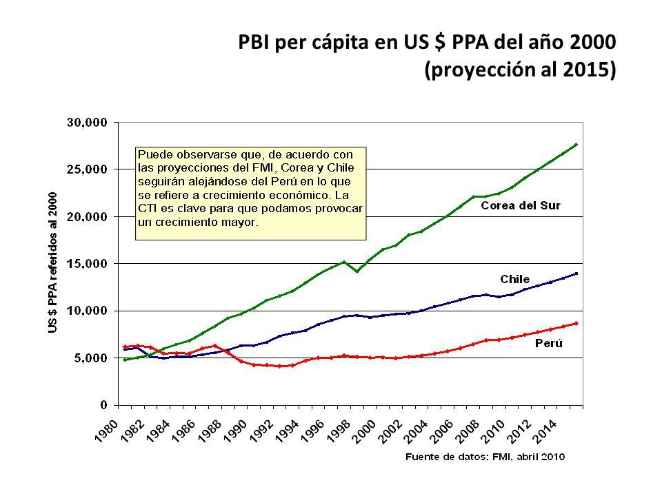 PBI per cápita en US $ PPA del año 2000 (proyección al 2015)