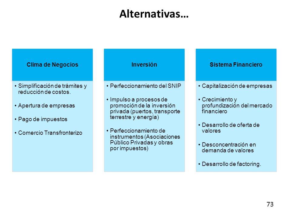 Alternativas… 73 Clima de Negocios
