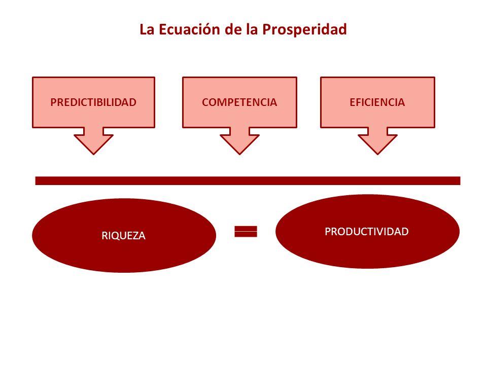 La Ecuación de la Prosperidad