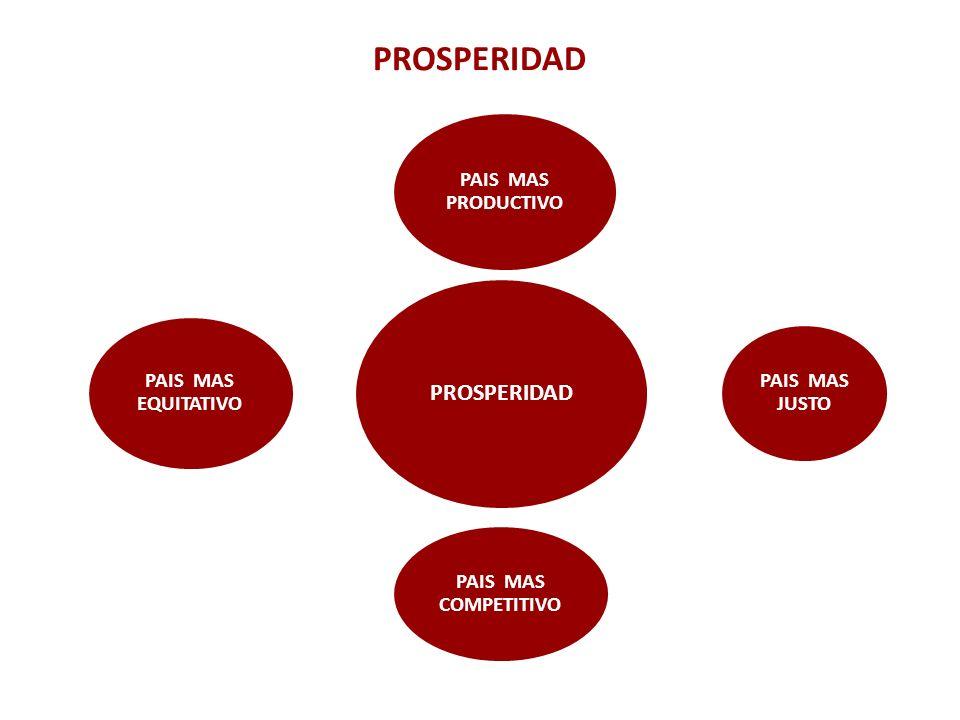 PROSPERIDAD PROSPERIDAD PAIS MAS PRODUCTIVO PAIS MAS JUSTO