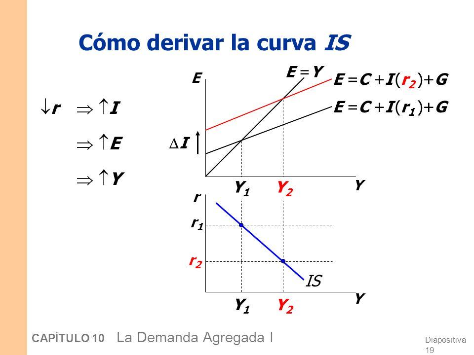 ¿Por qué la curva IS tiene pendiente negativa