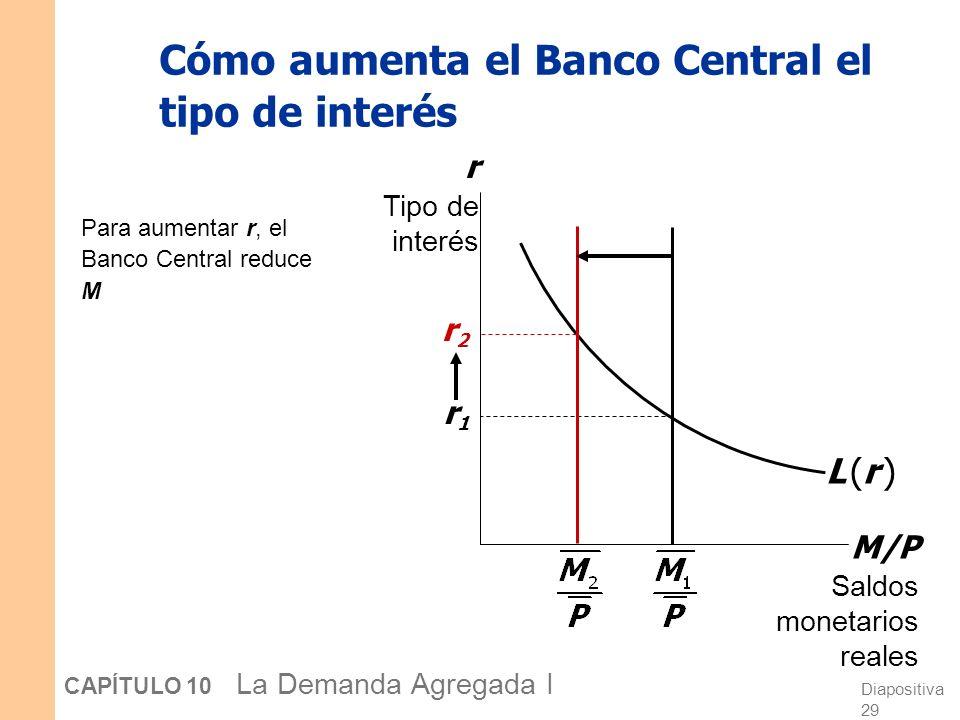 CASO PRÁCTICO: La contracción monetaria y los tipos de interés