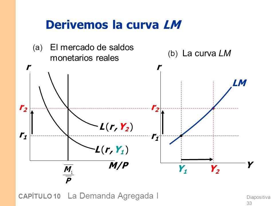 Por qué la curva LM tiene pendiente positiva