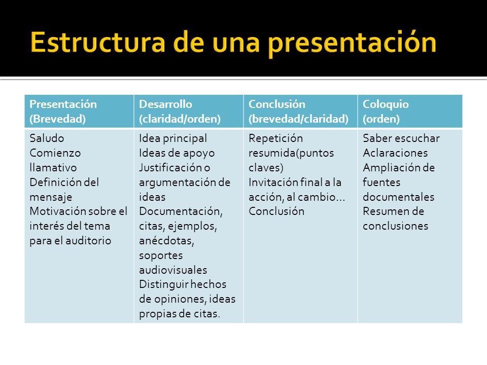 Estructura de una presentación